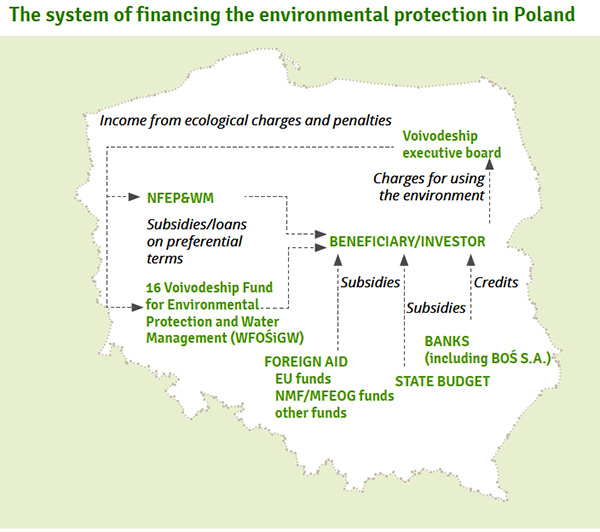 The system of financing the environmental protection in Poland